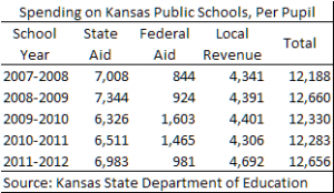 kansas-school-spending-per-pupil-2012-10-28