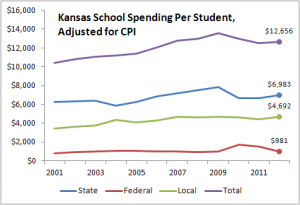 Kansas school spending per student, adjusted for CPI