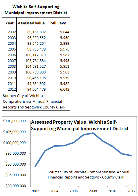 Wichita downtown self-supporting municipal improvement district (SSMID) assessed property valuation