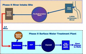 City of Wichita Aquifer Storage and Recovery Program schematic diagram.