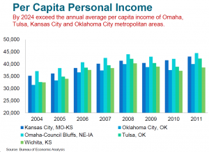 Wichita and peer per capita income, Visioneering