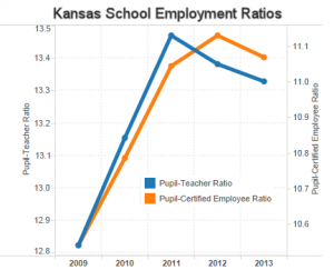 Kansas school employment ratios