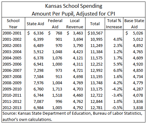 kansas-school-spending-2013-10-table-01