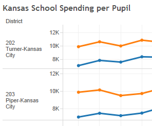 kansas-school-spending-example-visualization