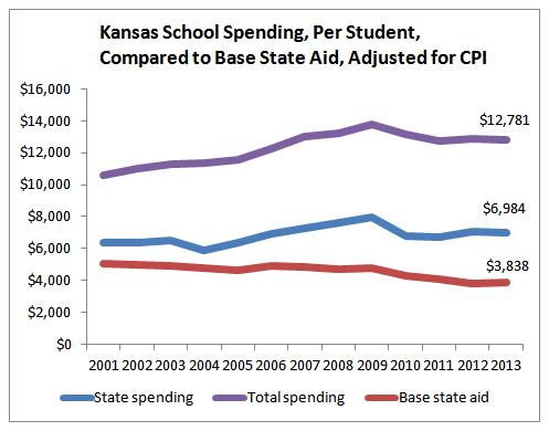 kansas-school-spending-per-student-2013-10-chart-02-bsapp