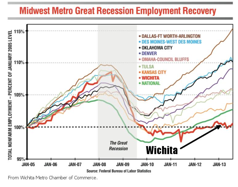 Wichita Chamber presentation. Click for larger version.