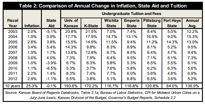 inflation-kansas-colleges-kansas-policy-institute-2013-table-2