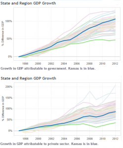 kansas-gross-domestic-product-government-private-2014-01