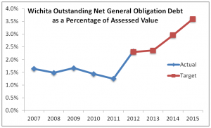 wichita-debt-percentage-assessed-value-2014-01