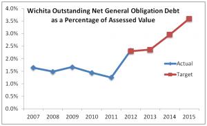 wichita-debt-percentage-assessed-value-2014-01