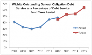 wichita-debt-percentage-debt-services-fund-taxes-2014-01