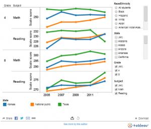 Visualization of National Assessment of Educational Progress scores.
