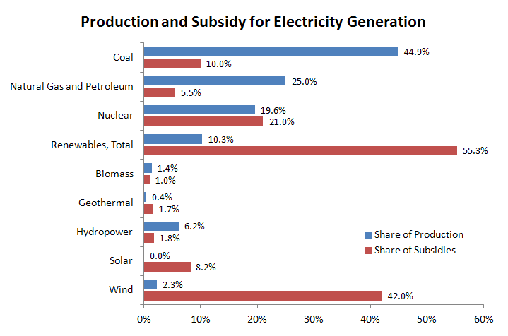 Electricity production and subsidy, 2010