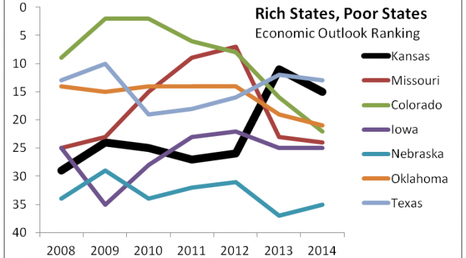 Economic Outlook Ranking for Kansas and selected states.