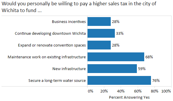 kansas-policy-institute-2014-04-willing-to-fund