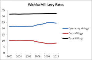 wichita-mill-levy-chart-2014-05