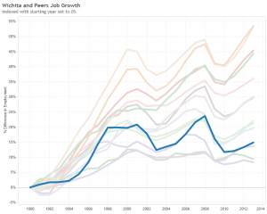 Private sector job growth in Wichita compared to peer areas.