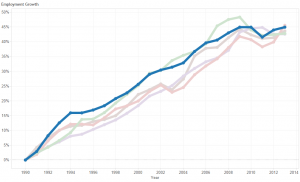 Growth in Local Government Jobs, Wichita and Visioneering Peers. Wichita is the dark line.
