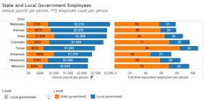 State and Local Government Employees, Kansas and Nearby States 2014-06