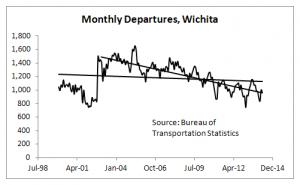 Wichita Airport Monthly Departures, through April 2014