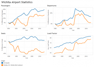 Wichita Airport Statistics, through 2013