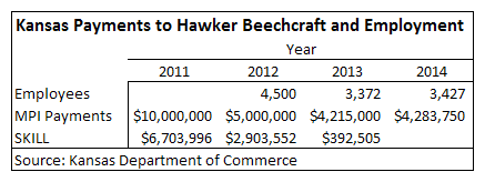 Kansas Payments to Hawker Beechcraft and Employment