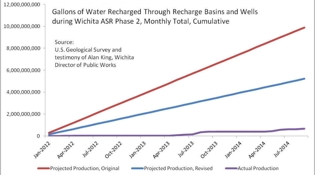 Gallons of Water Recharged Through Recharge Basins and Wells during Wichita ASR phase 2, cumulative. Click for larger version.