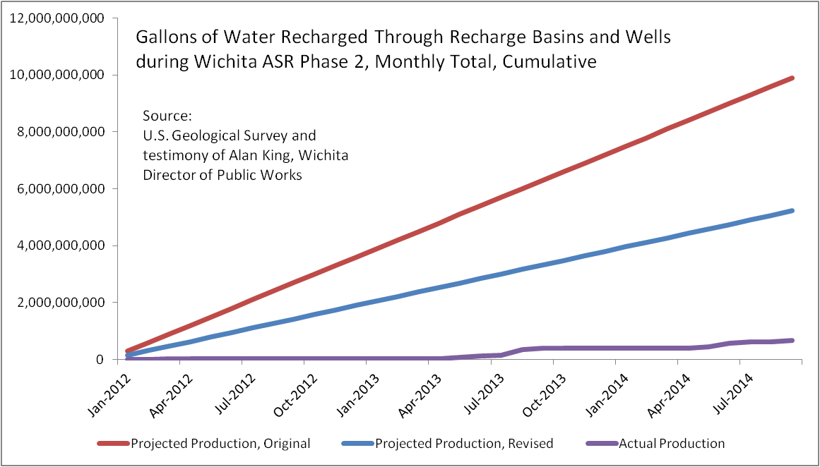 Gallons of Water Recharged Through Recharge Basins and Wells during Wichita ASR Phase 2, Cumulative