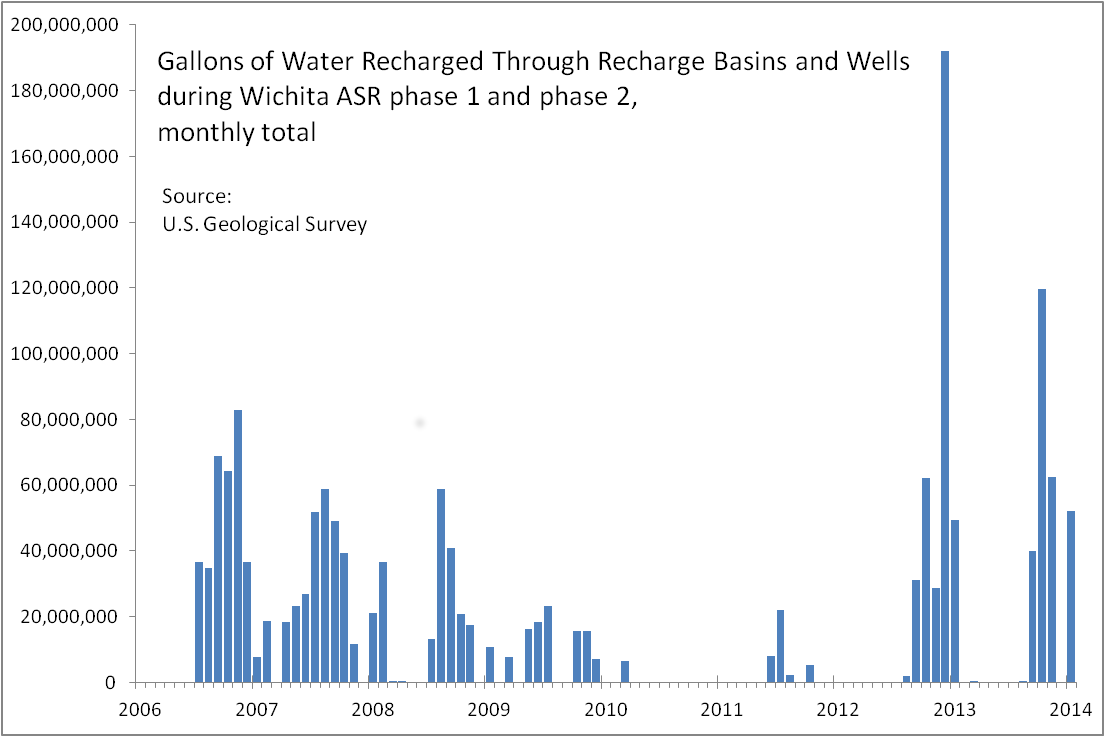 Gallons of Water Recharged Through Recharge Basins and Wells during Wichita ASR phase 1 and phase 2, monthly total 2014-09