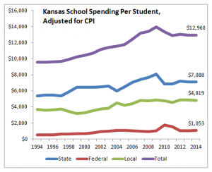 Kansas school spending per student, adjusted for CPI, 2014
