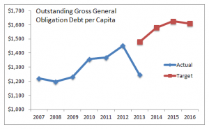 Wichita Outstanding Gross General Obligation Debt per Capita