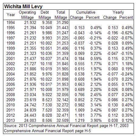 Wichita property tax mill levy 1994 to 2013