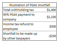 Illustration of a shortfall under PEAK