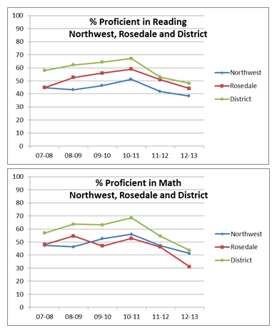 Northwest and Rosedale from KPI 2015-01