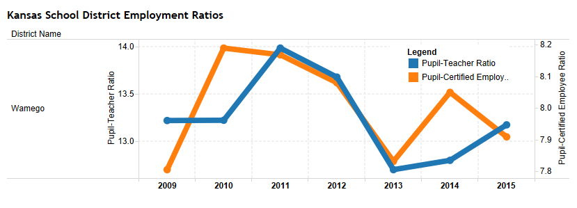 School Employment ratios, USD 320 Wamego