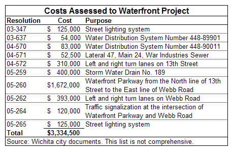 Figure 5. Waterfront resolutions.