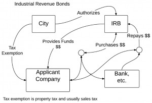 Industrial Revenue Bonds in Kansas. Click for larger version.