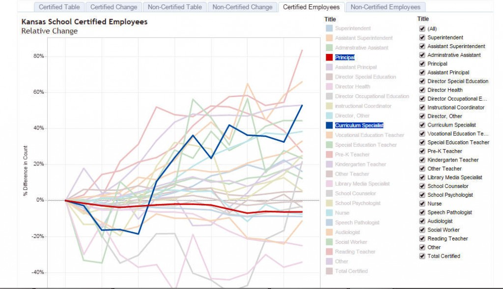 Visualization of certified employees, showing Principals and Curriculum Specialists highlighted.