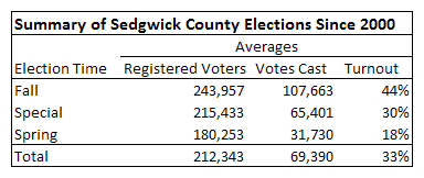 Summary of Sedgwick County Elections since 2000, 2015-02-09