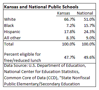 Kansas and National Public Schools demographics 2015-04
