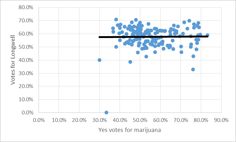 Longwell - marijuana plot 2015-04-07