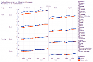 NAEP test scores subdivided by ethnicity. Click for larger version.