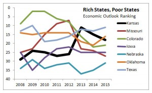 Economic Outlook Ranking. Click for larger version.
