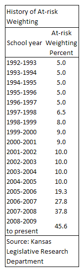 Kansas school finance formula at-risk weighting history table