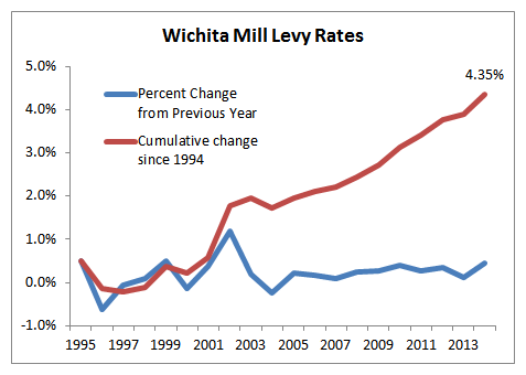 Change in Wichita mill levy rates, year-to-year and cumulative. Click for larger version.