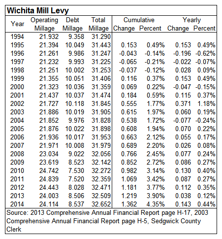 Wichita mill levy rates. This table holds only the taxes levied by the City of Wichita and not any overlapping jurisdictions.