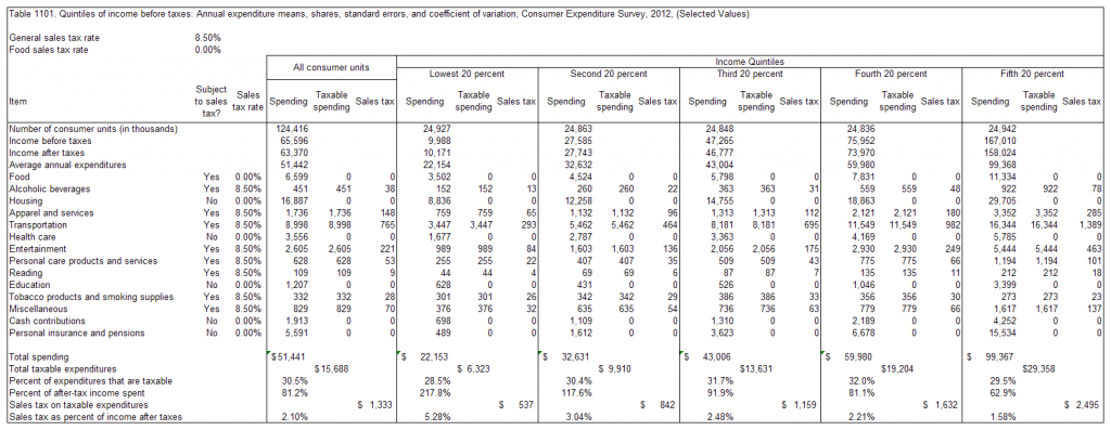 Effect of sales tax on consumers of different income levels. Click for larger version.