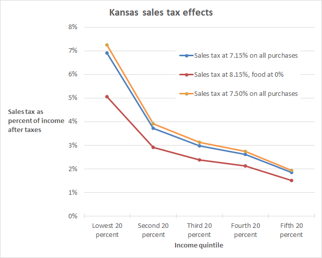 Kansas sales tax effects by income quintile, three scenarios. The vertical distance between the lines is a measure of the degree of regressivity. It is larger for lower income households. Click for larger version.