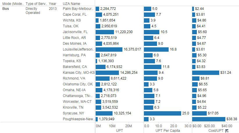 National Transit Database visualization sample 2015-06