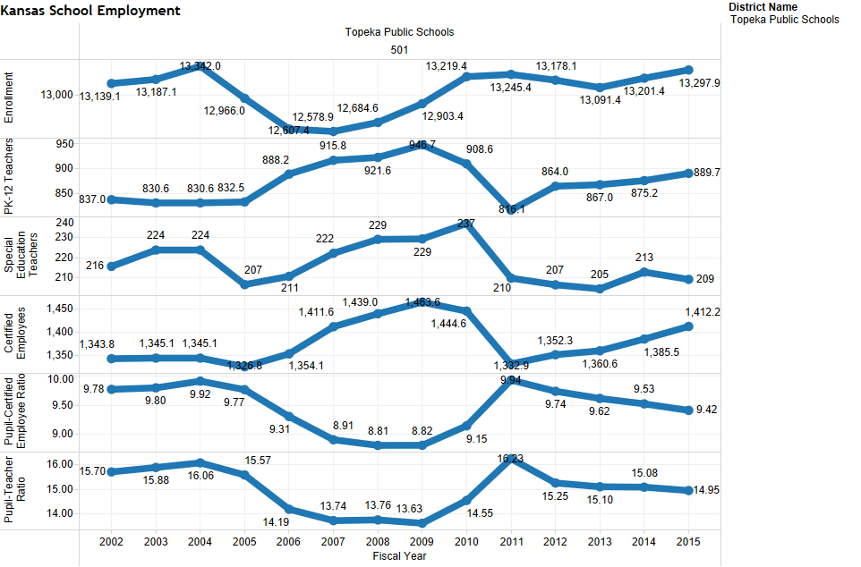 Enrollment and employment in Topeka school district.